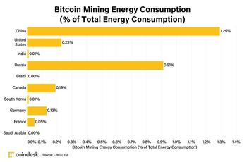 Does Bitcoin Have an Energy Problem? – CoinDesk: https://www.valuewalk.com/wp-content/uploads/2021/04/Bitcoin-Energy-Problem-1.jpg