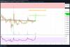 Steem Kurs Prognose – 77% Kursgewinn in nur zwei Tagen – brachialer Wochenstart!: https://www.tradingview.com/x/tyl7DS04/