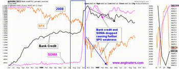 What Bank Credit And The SOMA Can Tell Us About The Stock Market Today: https://cdn-images-1.medium.com/max/640/0*mjheknFhW7VAlx0t.png