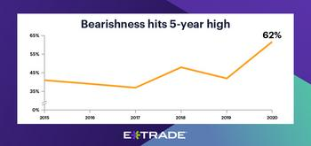 E*TRADE Study Reveals Abrupt Shift to Recession Mindset: https://mms.businesswire.com/media/20200408005698/en/784009/5/04-08-20_StreetWise_PressRelease_900x424.jpg