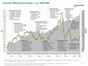 TD Ameritrade Investor Movement Index: IMX Reaches Highest Point in 2019 Amid Market Highs, Holiday Optimism: https://mms.businesswire.com/media/20191209005113/en/761173/5/OG-Investor.jpg