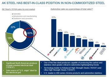 2020 Value Stocks List: Lowest P/E Stocks (+The Top 3 Value Stocks Now): https://www.suredividend.com/wp-content/uploads/2020/02/CLF-Acquisition-e1582906069217.jpg