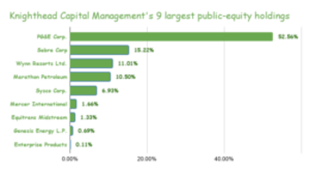 Knighthead Capital Management's Stock Portfolio: All 9 Holdings Analyzed: https://www.suredividend.com/wp-content/uploads/2021/04/Knighthead-Capital-Managements-9-largest-public-equity-holdings-300x165.png