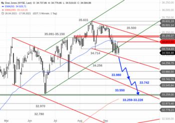 Dow Jones – Ein rabenschwarzer Wochenstart: https://blog.onemarkets.de/wp-content/uploads/2021/09/Dow-Jones299-720x504.png