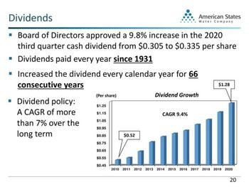 Dividend Kings In Focus Part 28: American States Water: https://www.suredividend.com/wp-content/uploads/2020/10/AWR-Dividends-e1603479713725.jpg
