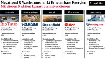 Erneuerbare Energien Aktien: Das sind die Top 5 Aktien, um mitzuverdienen: https://www.alleaktien.de/wp-content/uploads/2019/12/AlleAktien-Erneuerbare-Energien-Aktien-Top-5-Aktien-Deutschland-Europa-USA-beste-Aktien-1.png