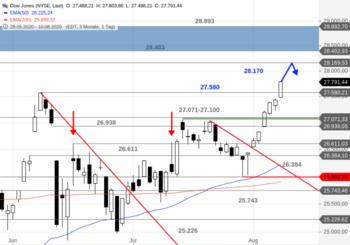 Dow Jones – Es geht noch weiter!: https://blog.onemarkets.de/wp-content/uploads/2020/08/Dow-Jones92-720x504.png