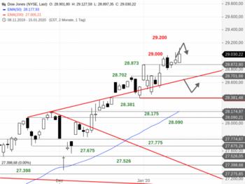 Dow Jones – Weiter geht's!: https://blog.onemarkets.de/wp-content/uploads/2020/01/Dow-Jones256-720x538.png
