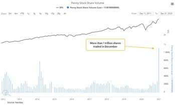 """""""Investing should be like watching paint dry or watching grass grow.  If you want excitement, take $800 and go to Las Vegas."""" --Paul Anthony Samuelson: http://truecontrarian.com/charts/pennystockmania.jpg"""