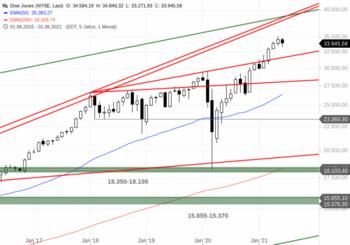 Dow Jones – Eine Erholung mit Ansage: https://blog.onemarkets.de/wp-content/uploads/2021/06/Dow-Jones256-720x504.png