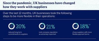 New Survey Indicates UK Businesses Are on the Road to Recovery With Plans to Step up B2B Spending to Drive Growth : https://mms.businesswire.com/media/20210601005617/en/882048/5/UK_Graphic_FINAL.jpg