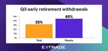E*TRADE Study Reveals Childcare Is a Major Retirement Savings Barrier for Parents Amid Pandemic: https://mms.businesswire.com/media/20200923005477/en/823705/5/09-18-20_StreetWise_PressRelease_1-Portfolio-Risks_900x424.jpg