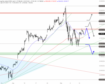 Dow Jones – Vor der Fed und vor dem Abverkauf?: https://blog.onemarkets.de/wp-content/uploads/2020/09/dow6-720x572.png