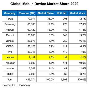 Lenovo Aktie: In Love with Lenovo: https://thedlf.de/wp-content/uploads/2021/06/Globaler-Mobile-Device-Market-Anteil-2020.jpg