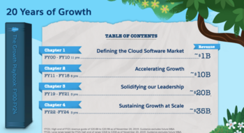 Will Salesforce Ever Pay A Dividend?: https://www.suredividend.com/wp-content/uploads/2020/11/CRM-Playbook-e1606236840422.png