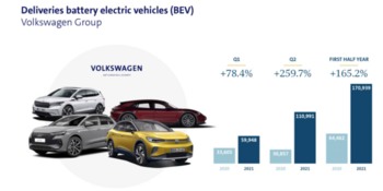 5 Of The Best International Dividend Stocks Today: https://www.suredividend.com/wp-content/uploads/2021/10/Volkswagen-Deliveries-e1635190515711.png