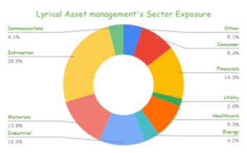 Lyrical Asset Management's 32 Stock Portfolio: Top 10 Holdings Analyzed: https://www.suredividend.com/wp-content/uploads/2021/03/Lyrical-Asset-managements-Sector-Exposure-2-300x186.png