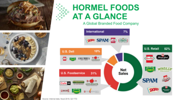 Dividend Aristocrats In Focus Part 52: Hormel: https://www.suredividend.com/wp-content/uploads/2020/01/at-a-glance.png