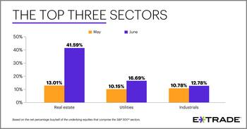 E*TRADE Releases Monthly Sector Rotation Study: https://mms.businesswire.com/media/20200701005807/en/802597/5/Top-3-Sectors_Social_businessweek_07-01-20.jpg