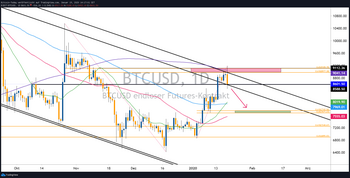 Bitcoin Kurs Prognose – Mit der Macht des Goldenpocket!: https://www.tradingview.com/x/5YTLjXGj/
