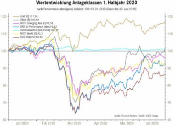 Steigt Gold weiter im Preis?: https://www.boerseneinmaleins.de/wp-content/uploads/2020/07/Gold02.png