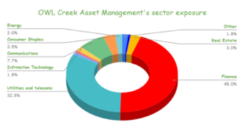 Owl Creek Asset Management's 23 Stock Portfolio: Top 10 Holdings Analyzed: https://www.suredividend.com/wp-content/uploads/2021/03/OWL-Creek-Asset-Managements-sector-exposure-3-300x173.png
