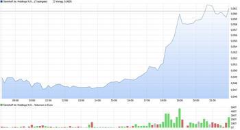 Mit Wirecard und NetCents vor Totalverlust: Anleger haben noch eine Chance!: https://www.sharedeals.de/wp-content/uploads/2020/07/snh_chart_030720.jpg