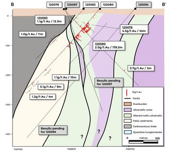 Rupert Resources Confirms Continuity and Grade at Ikkari Along 550m Strike Length, With 3.6g/t Gold Over 181m From Surface (incl. 5.7g/t Over 84m) and 3.0g/t Gold Over 188m From 60m Vertical: https://mms.businesswire.com/media/20201021005450/en/832226/5/Figure_3b_-_Cross_section_B_-_B%27_showing_new_drilling_at_Ikkari.jpg