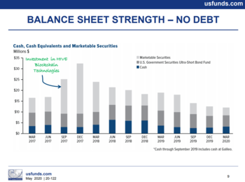Monthly Dividend Stock In Focus: U.S. Global Investors: https://www.suredividend.com/wp-content/uploads/2020/07/balance-sheet-1.png