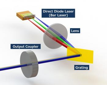 Panasonic Develops High-Power Blue WBC Technology to Revolutionize DDL Applications on Microfabrication: https://mms.businesswire.com/media/20200128005907/en/769759/5/WBC_E.jpg