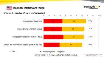 Kapsch TrafficCom: Current Traffic Patterns Offer Chance to Consider New Strategies for Travel Demand Management: https://mms.businesswire.com/media/20200506005039/en/789421/5/TrafficCom+Index.jpg