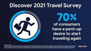 Revenge Travel Is Trending, but the Destination Price Tag Determines Where 87% of Consumers Go: https://mms.businesswire.com/media/20210615005269/en/885143/5/2021_Travel_Survey_Graphics-03.jpg