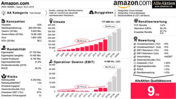 AktienMitKopf× AlleAktien Video-Analyse: Amazon Aktie vs. Alibaba Aktie: https://www.alleaktien.de/wp-content/uploads/2019/01/Folie1.AlleAktien-AAQS-Qualit%C3%A4tsscore-Qualit%C3%A4tsaktie-Bewertung-Amazon-Aktie-kaufen-News-Chart-.png