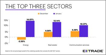 E*TRADE Releases Monthly Sector Rotation Study: https://mms.businesswire.com/media/20200203005730/en/770878/5/Top-3-Sectors_Social_businessweek_02-03-20.jpg