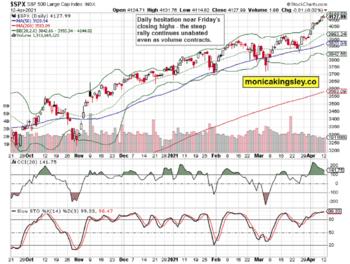 Still A Bullish Fever In Stocks?: https://www.valuewalk.com/wp-content/uploads/2021/04/STS-1-5.png