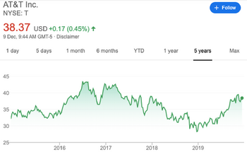 3 Reasons Why Some Companies Never Pay Dividends: https://www.suredividend.com/wp-content/uploads/2019/12/ATT-T.png