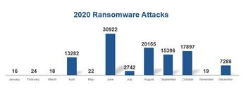 Keysight Releases Fourth Security Report Highlighting Three Critical Areas of Concern to Network Security: https://mms.businesswire.com/media/20210421005594/en/873044/5/Keysight_2020_Ransomware_Attacks.jpg