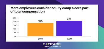 E*TRADE Corporate Services Study Reveals Employees Place Greater Emphasis on Equity Compensation Amid Pandemic: https://mms.businesswire.com/media/20201125005593/en/841769/5/11-23-20_ETCS_PressRelease_1-Portfolio-Risks_900x424_.jpg