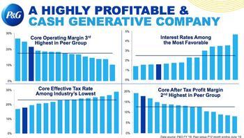 Dividend Aristocrats In Focus Part 35: Procter & Gamble: https://www.suredividend.com/wp-content/uploads/2019/12/PG-Margins.jpg