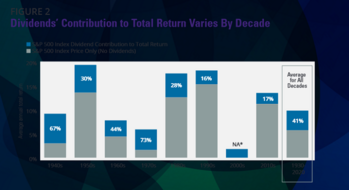 Which Is The Better Investment: Dividend Stocks Or Growth Stocks?: https://www.suredividend.com/wp-content/uploads/2021/07/Dividend-Stocks.png