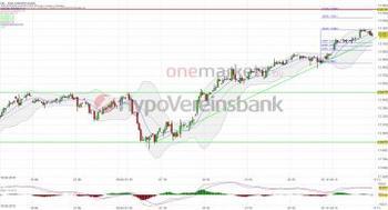 Wochenausblick: DAX – Pause nach dem 13.300 Punktesprint. BIP, ZEW und Unternehmenszahlen im Fokus!: https://blog.onemarkets.de/wp-content/uploads/2019/11/20191108_DAX_short-360x194.jpg