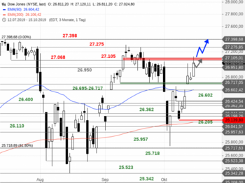 Dow Jones – Gelingt der Ausbruch?: https://blog.onemarkets.de/wp-content/uploads/2019/10/Dow-Jones203-720x538.png