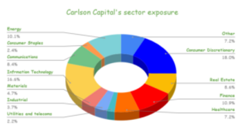 Carlson Capital's 132 Stock Portfolio: Top 10 Holdings Analyzed: https://www.suredividend.com/wp-content/uploads/2021/04/Carlson-Capitals-sector-exposure-300x173.png