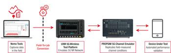 Keysight Enables Device Makers to Qualify 5G End-User Experience Under Various Real-World Mobility Scenarios in Laboratory Environment: https://mms.businesswire.com/media/20201020005830/en/831852/5/VDT_PR_Image.jpg