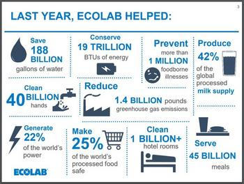Dividend Aristocrats In Focus Part 7: Ecolab: https://www.suredividend.com/wp-content/uploads/2019/11/ECL-HELPS.jpg