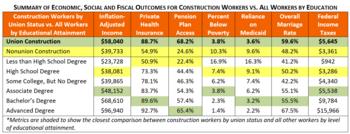 Union Construction Apprenticeships Rival Bachelor's Degrees on Key Economic and Social Metrics – Study: https://www.valuewalk.com/wp-content/uploads/2021/09/Union-Construction-Apprenticeships-1.png