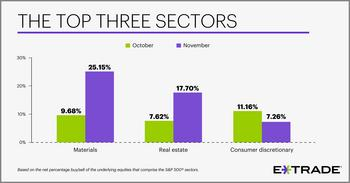 E*TRADE Releases Monthly Sector Rotation Study: https://mms.businesswire.com/media/20191202005896/en/759888/5/12-02-19_Top-3-Sectors_Social_businessweek.jpg