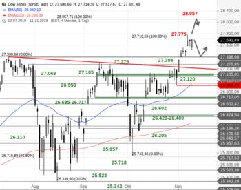 Dow Jones – Das kleine Gap ist zu: https://blog.onemarkets.de/wp-content/uploads/2019/11/Dow-Jones224.png