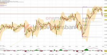Wochenausblick: DAX mit Rücksetzer. Gold und T-Aktie glänzen. Bei ThyssenKrupp wird es spannend!: https://blog.onemarkets.de/wp-content/uploads/2020/02/20200221_DAX_short-720x373.jpg
