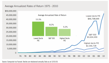 The 8 Rules Of Dividend Investing: https://www.suredividend.com/wp-content/uploads/2014/03/Rule-6-Picture-e1408294283996.png